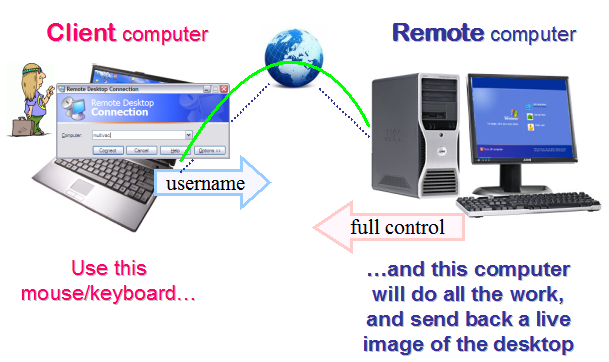 how-remote-desktop-works-screen